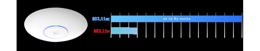 Ubiquiti Networks UniFi® sieci bezprzewodowe - Wi - Fi Access Point (AP) - UAP-AC-LITE